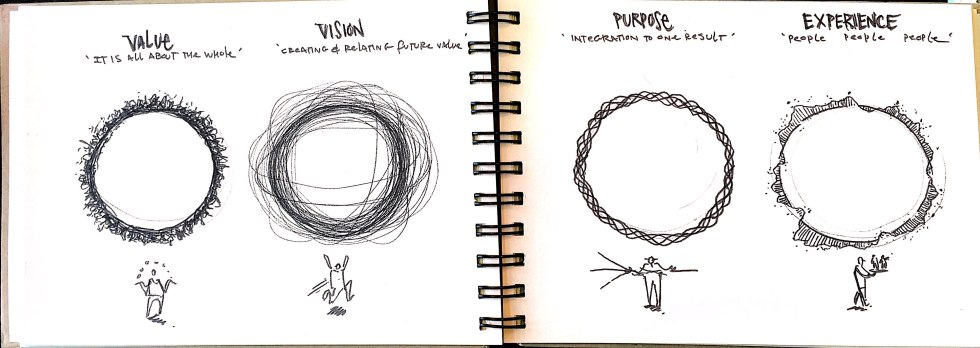 images of design thinking - rings_1.jpg